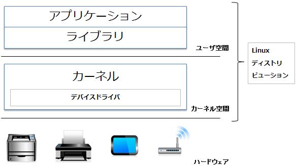 Linuxカーネル構成図
